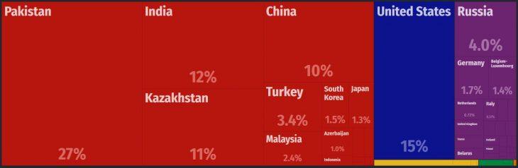 Afghanistan Major Imports