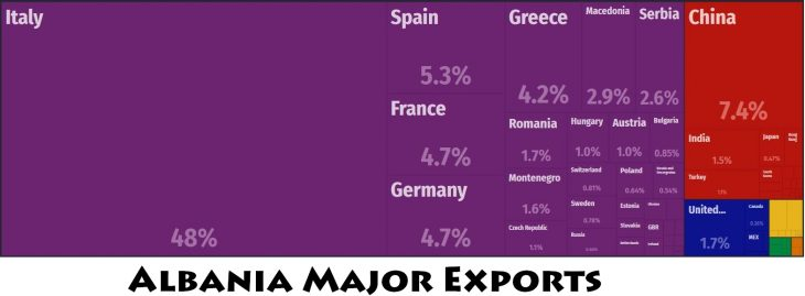 Albania Major Exports