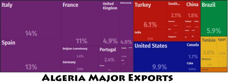 Algeria Major Exports