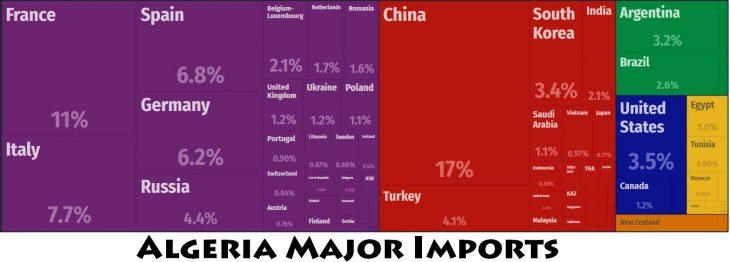 Algeria Major Imports