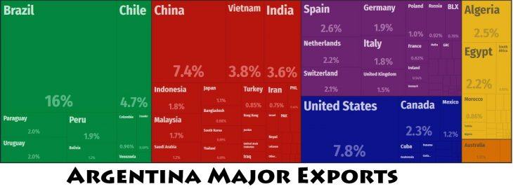 Argentina Major Exports