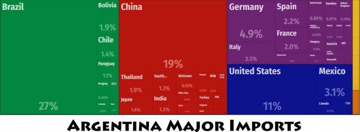 Argentina Major Imports