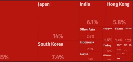 Australia Major Exports