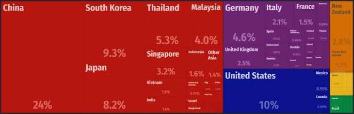 Australia Major Imports