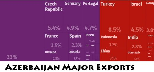 Azerbaijan Major Exports