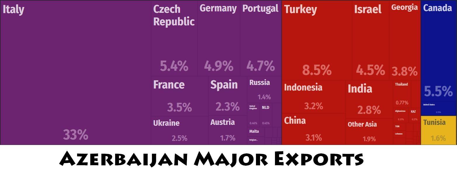 Azerbaijan Major Trade Partners – Countryaah.com