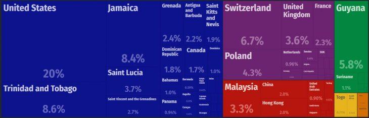 Barbados Major Exports