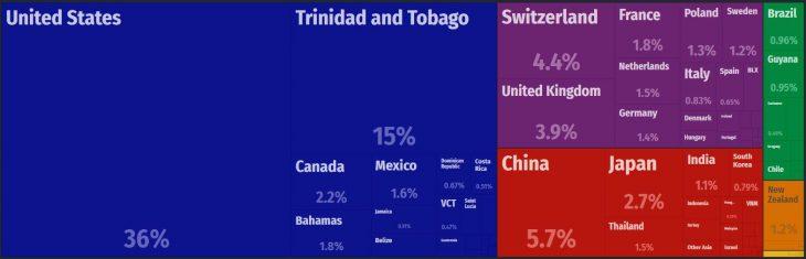 Barbados Major Imports