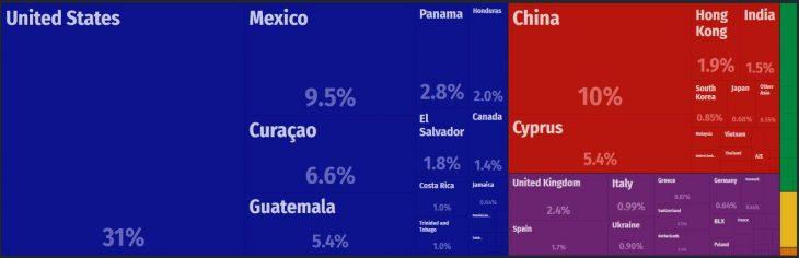 Belize Major Imports