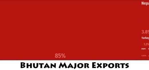 Bhutan Major Exports