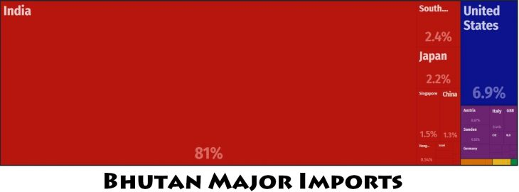 Bhutan Major Imports
