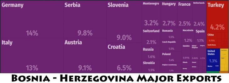 Bosnia - Herzegovina Major Exports