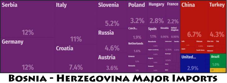 Bosnia - Herzegovina Major Imports