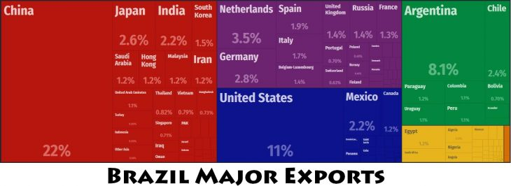 Brazil Major Exports