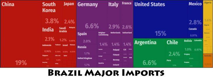 Brazil Major Imports