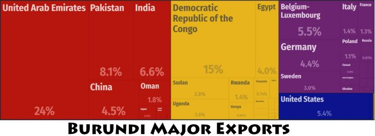 Burundi Major Exports