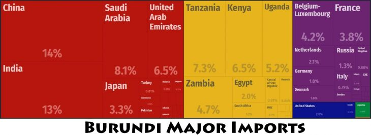 Burundi Major Imports
