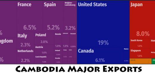 Cambodia Major Exports
