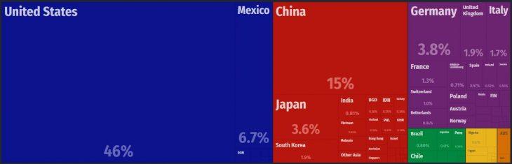 Canada Major Imports