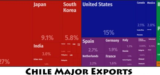Chile Major Exports
