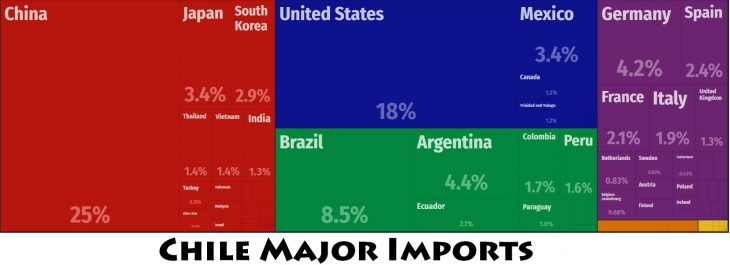 Chile Major Imports