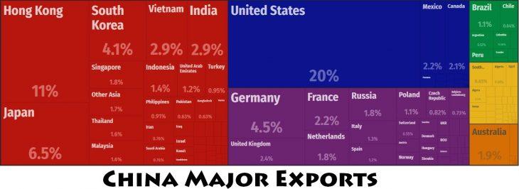 China Major Exports