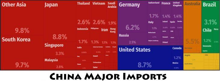 China Major Imports