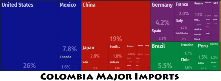 Colombia Major Imports