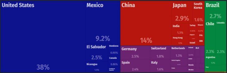 Costa Rica Major Imports