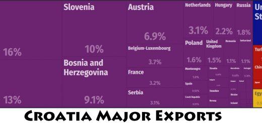 Croatia Major Exports