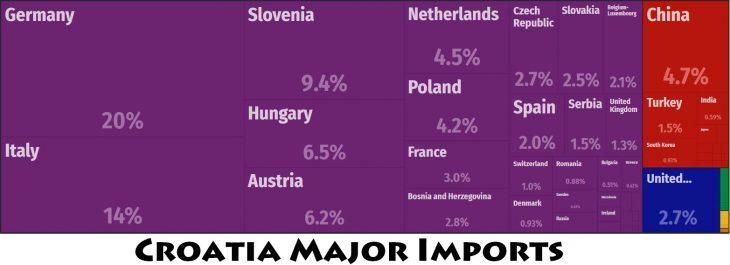Croatia Major Imports