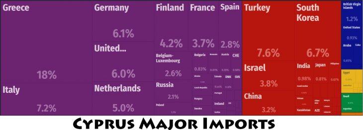 Cyprus Major Imports
