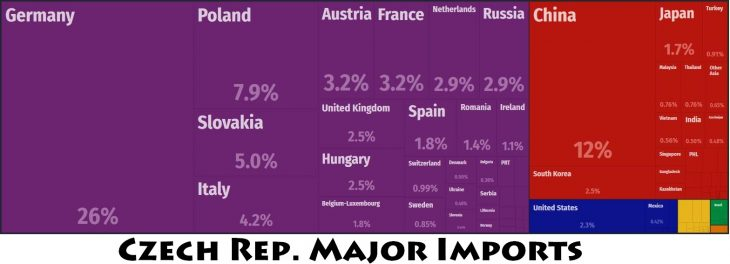 Czech Rep. Major Imports
