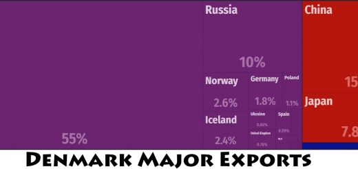 Denmark Major Exports