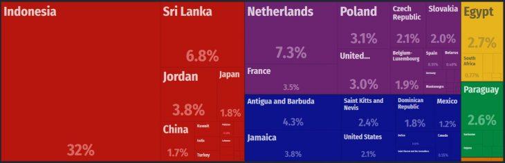 Dominica Major Exports