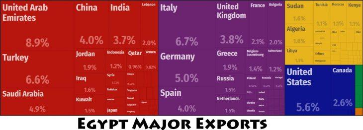 Egypt Major Exports