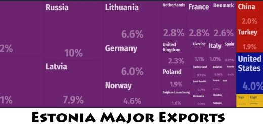 Estonia Major Exports