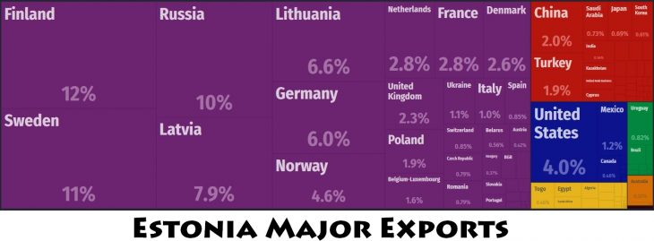 Estonia Major Exports