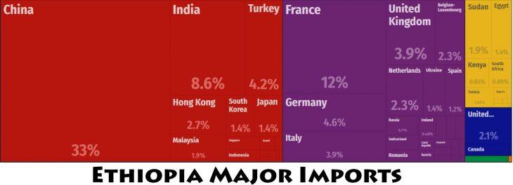 Ethiopia Major Imports