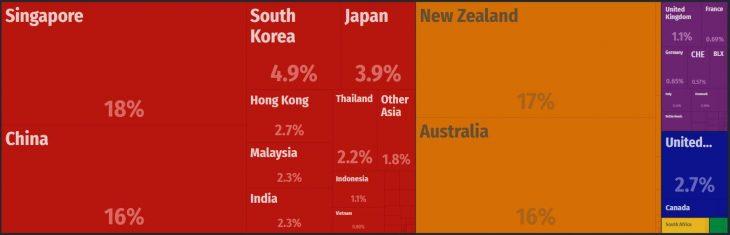 Fiji Major Imports