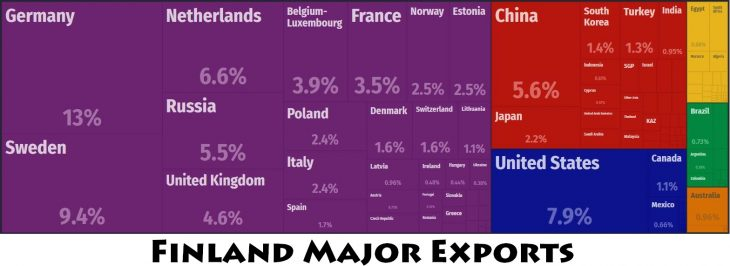 Finland Major Exports