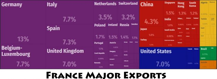 France Major Exports