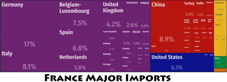 France Major Imports