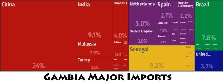 Gambia Major Imports