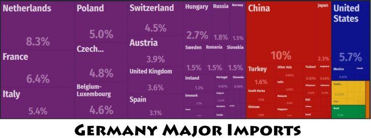 Germany Major Imports
