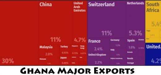 Ghana Major Exports