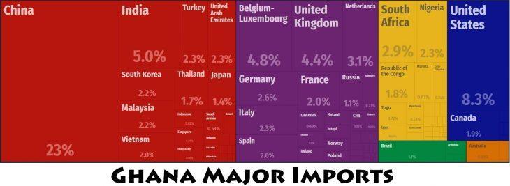 Ghana Major Imports