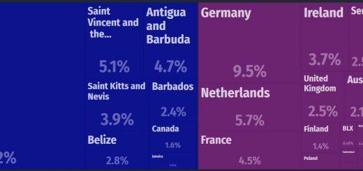 Grenada Major Exports