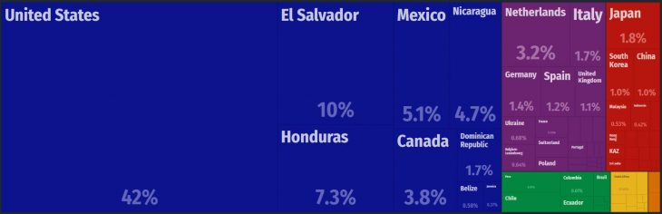 Guatemala Major Exports
