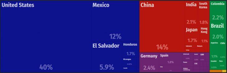 Guatemala Major Imports
